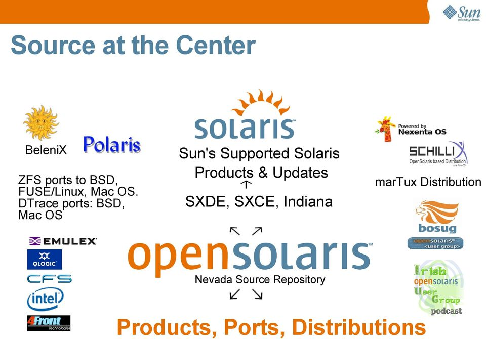 DTrace ports: BSD, Mac OS Sun's Supported Solaris