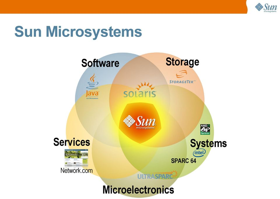 Services Systems