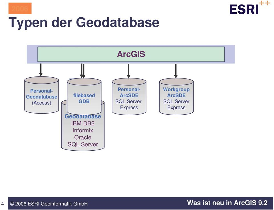 Geodatabase IBM DB2 Informix Oracle SQL Server
