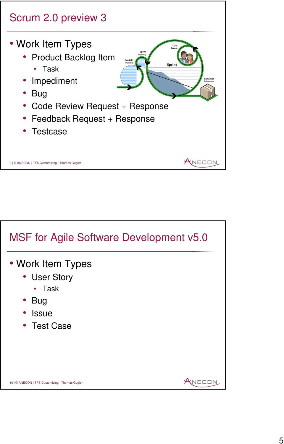 Review Request + Response Feedback Request + Response Testcase 9 ANECON TFS