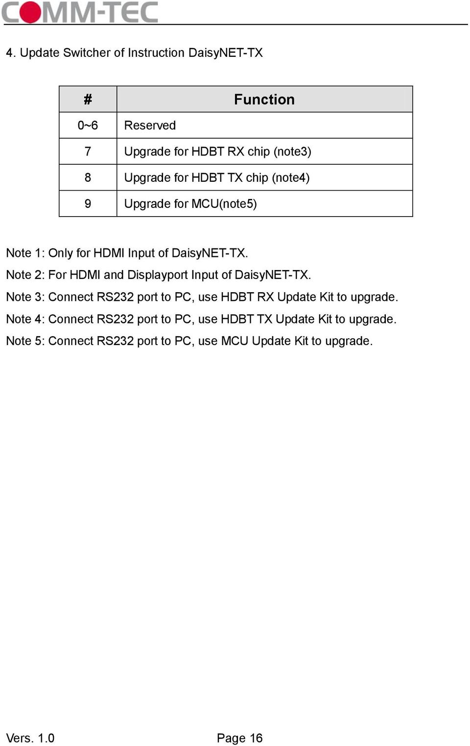 Note 2: For HDMI and Displayport Input of DaisyNET-TX.