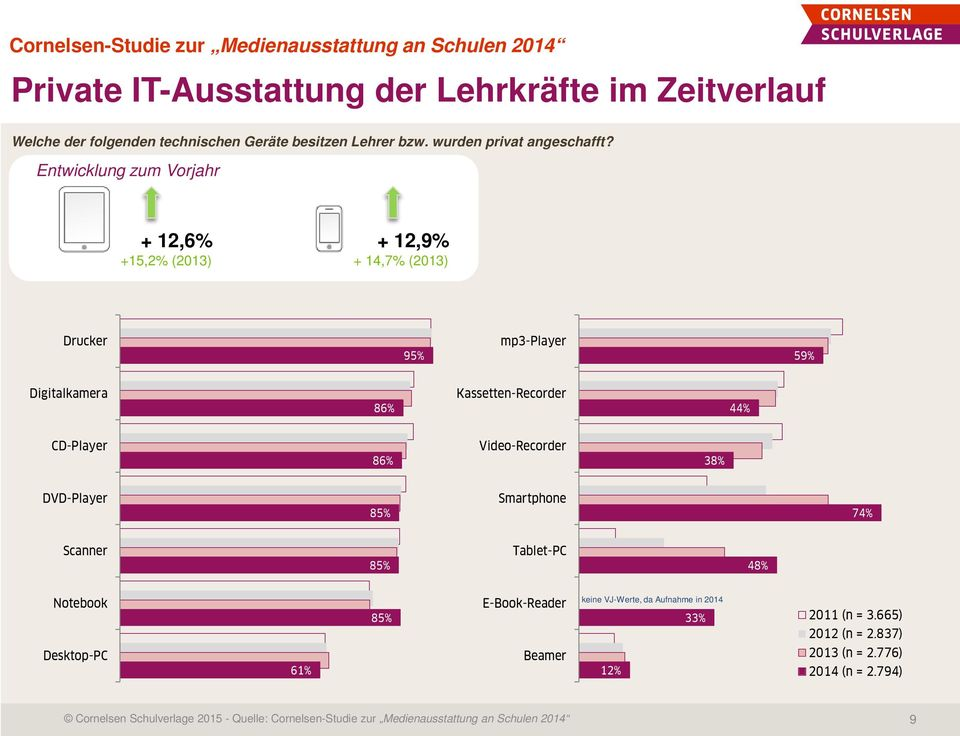 Video-Recorder 38% DVD-Player 85% Smartphone 74% Scanner 85% Tablet-PC 48% Notebook 85% E-Book-Reader keine VJ-Werte, da Aufnahme in 2014 33% 2011 (n = 3.