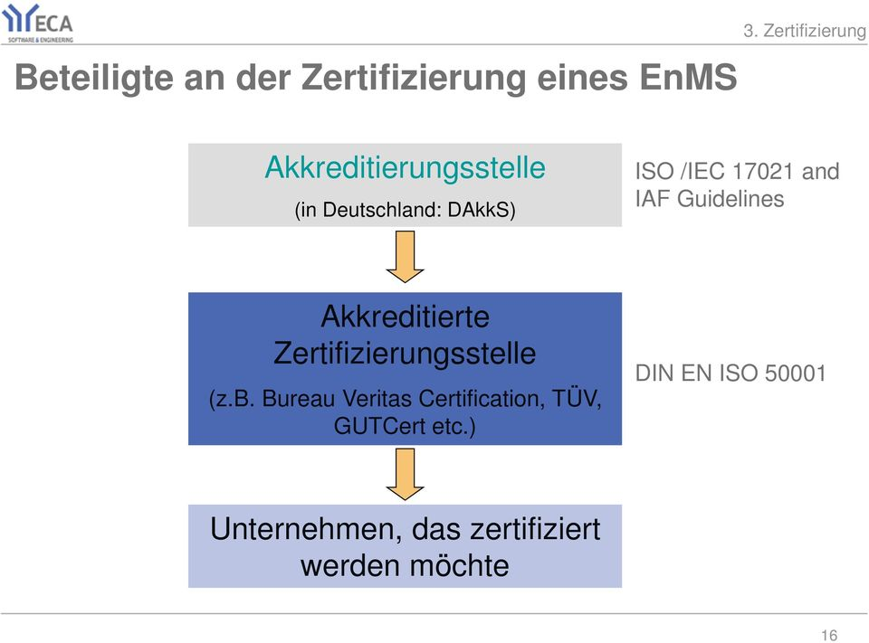 17021 and IAF Guidelines Akkreditierte Zertifizierungsstelle (z.b.