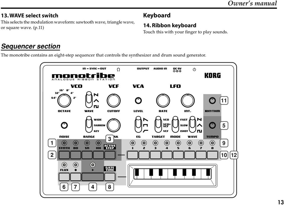 or square wave. (p.11) Keyboard 14.