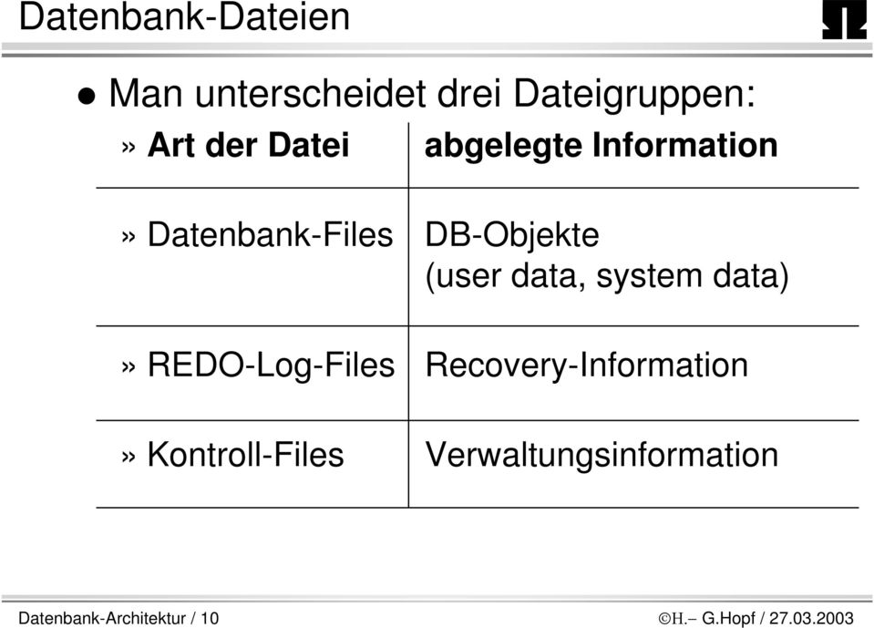 system data)» REDO-Log-Files Recovery-Information» Kontroll-Files