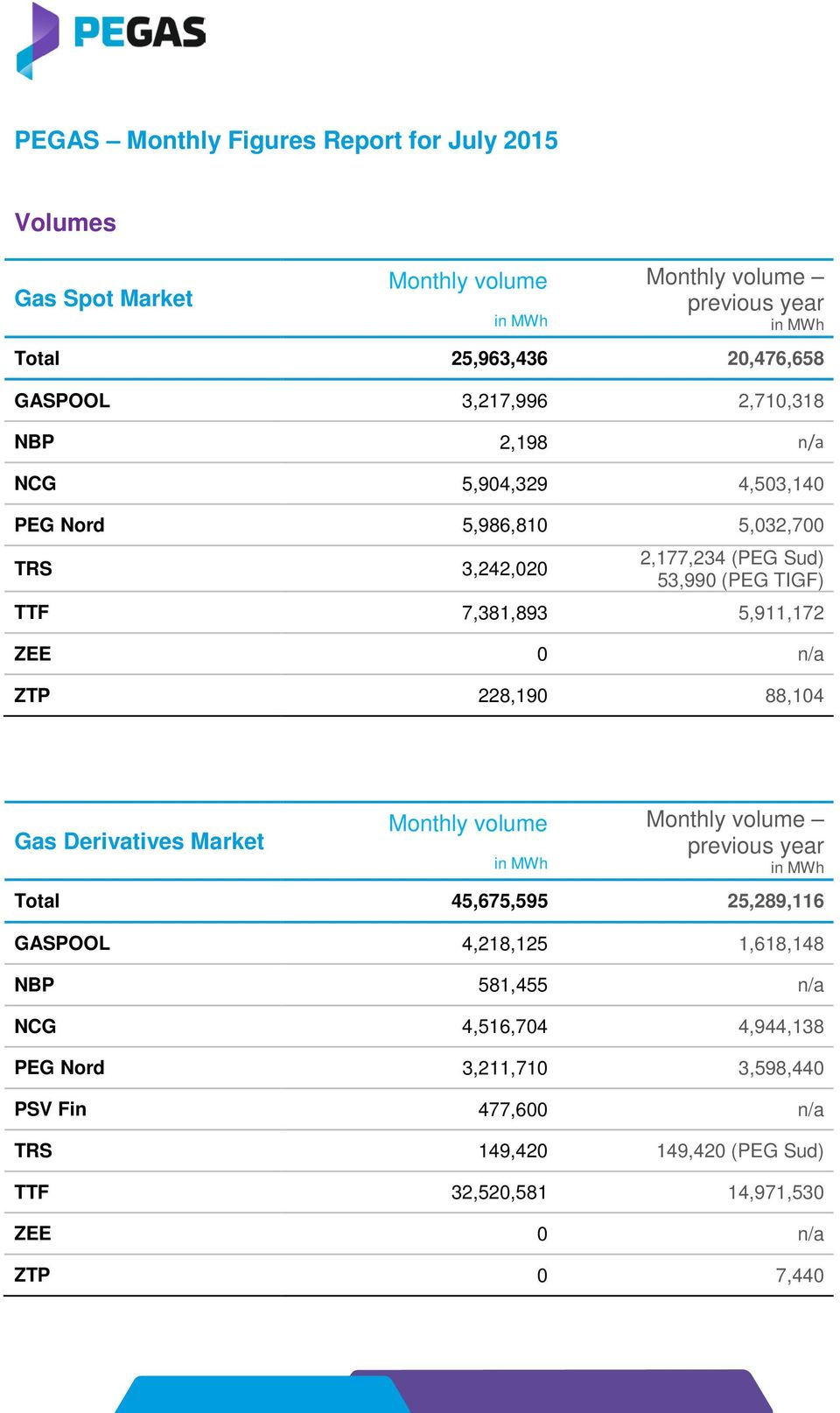 0 n/a ZTP 228,190 88,104 Gas Derivatives Market Monthly volume Monthly volume previous year Total 45,675,595 25,289,116 GASPOOL 4,218,125 1,618,148 NBP
