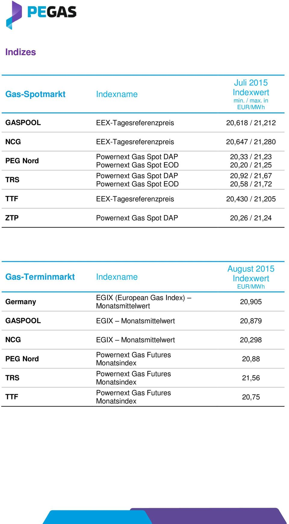 Powernext Gas Spot DAP Powernext Gas Spot EOD 20,33 / 21,23 20,20 / 21,25 20,92 / 21,67 20,58 / 21,72 TTF EEX-Tagesreferenzpreis 20,430 / 21,205 ZTP Powernext Gas
