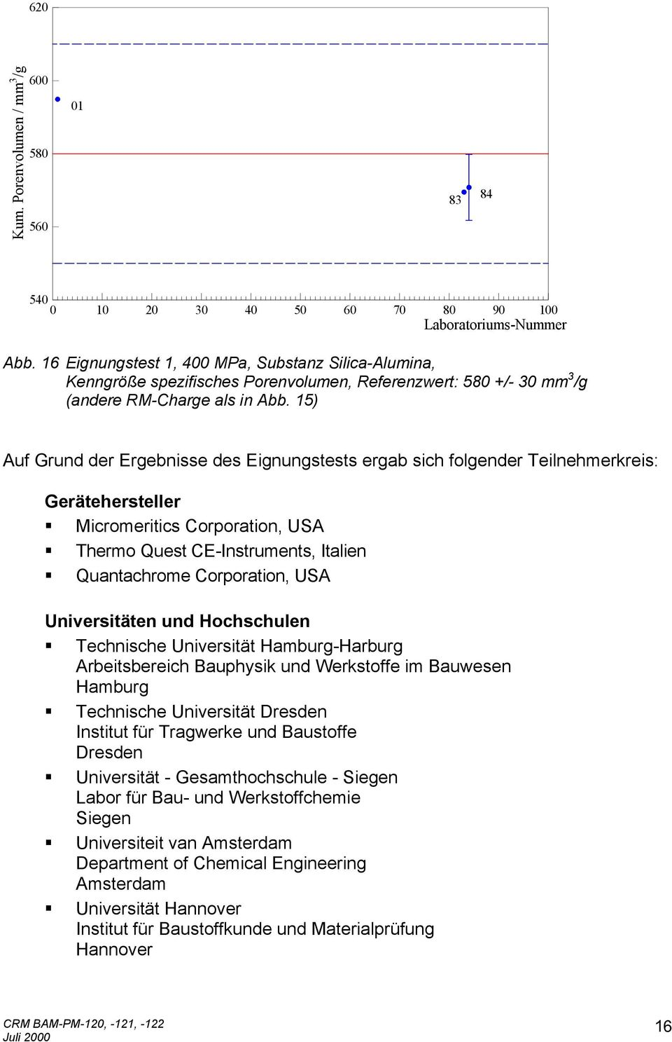 15) Auf Grund der Ergebnisse des Eignungstests ergab sich folgender Teilnehmerkreis: Gerätehersteller Micromeritics Corporation, USA Thermo Quest CE-Instruments, Italien Quantachrome Corporation, USA