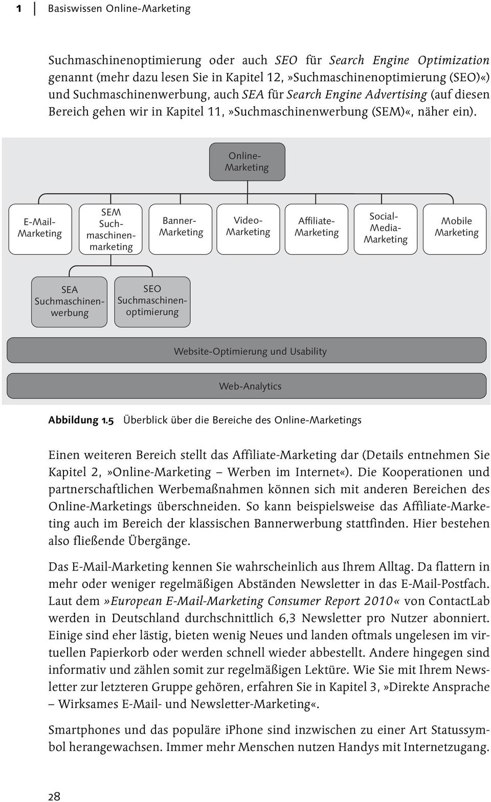 Online- Marketing E-Mail- Marketing SEM Suchmaschinenmarketing Banner- Marketing Video- Marketing Affiliate- Marketing Social- Media- Marketing Mobile Marketing SEA Suchmaschinenwerbung SEO