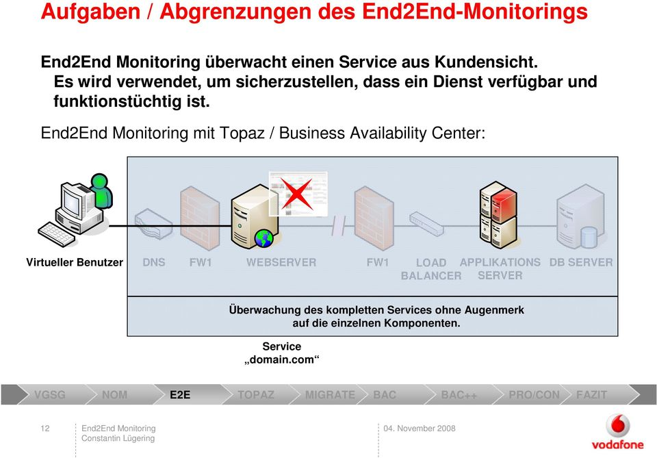 End2End Monitoring mit Topaz / Business Availability Center: Virtueller Benutzer DNS FW1 WEBSERVER FW1 LOAD