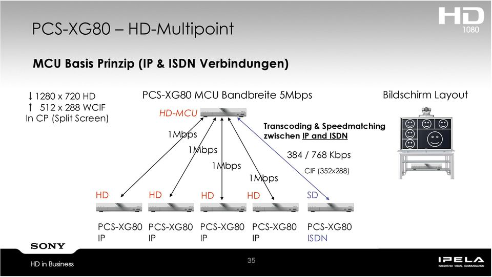1Mbps HD HD HD HD SD Transcoding & Speedmatching zwischen IP and ISDN 384 / 768 Kbps