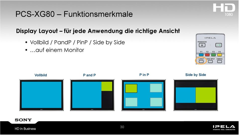 Vollbild / PandP / PinP / Side by Side auf