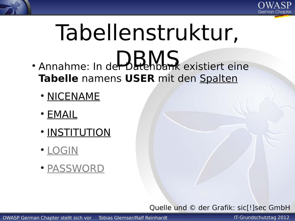 INSTITUTION LOGIN PASSWORD Quelle und der Grafik: sic[!