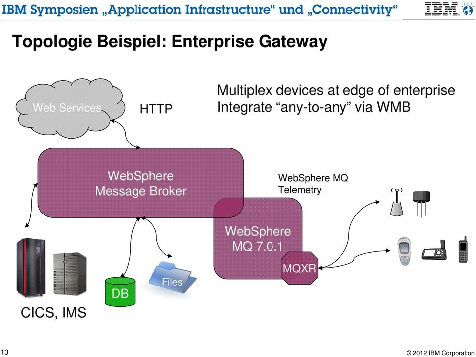 any-to-any via WMB WebSphere Message Broker WebSphere