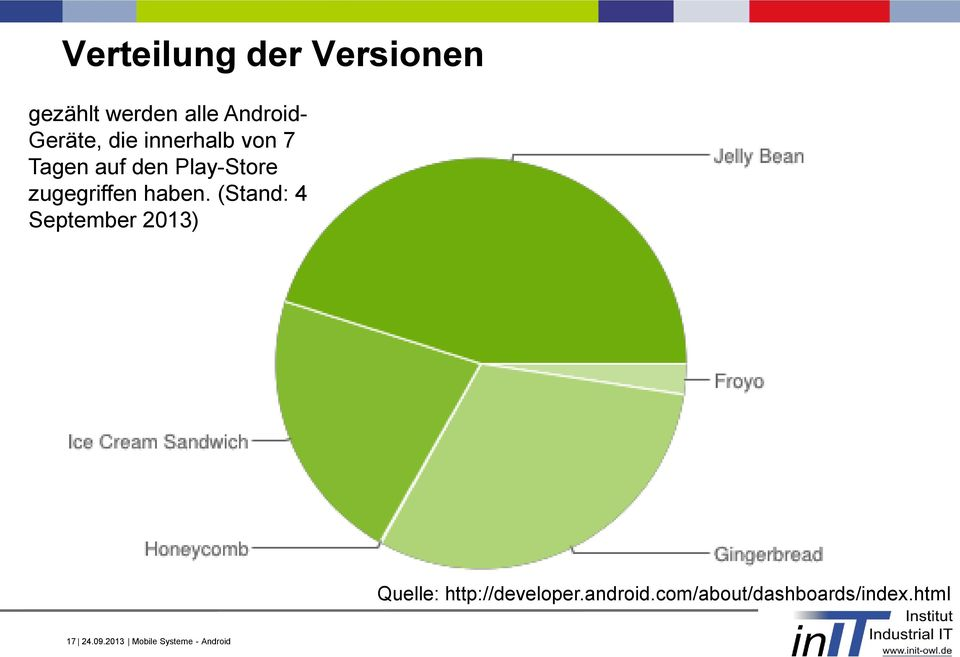 (Stand: 4 September 2013) Quelle: http://developer.android.