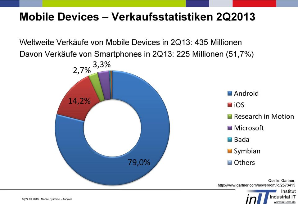Android ios Research in Motion Microsoft Bada Symbian Others Quelle: http://www.gartner.