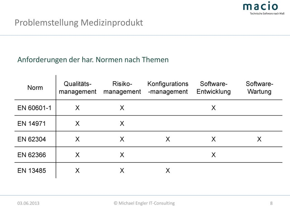 Risikomanagement Software- Entwicklung Software- Wartung EN 60601-1 X X X