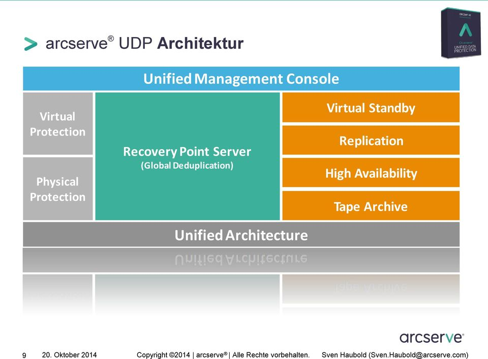 Server (Global Deduplication) Unified Architecture