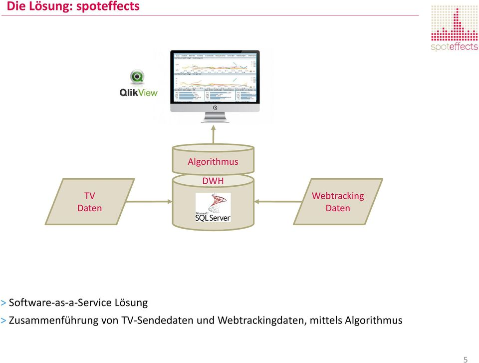 Software-as-a-Service Lösung >