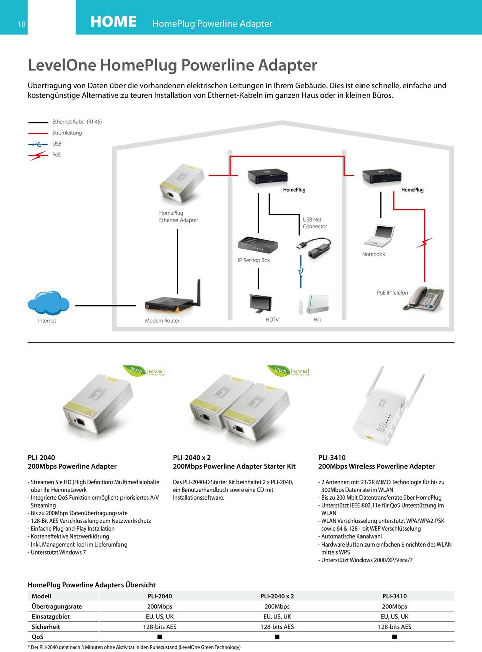 Ethernet Kabel (RJ-45) Stromleitung USB PoE HomePlug HomePlug HomePlug Ethernet Adapter USB Net Connector IP Set-top Box Notebook PoE IP Telefon Internet Modem Router HDTV Wii PLI-2040 200Mbps