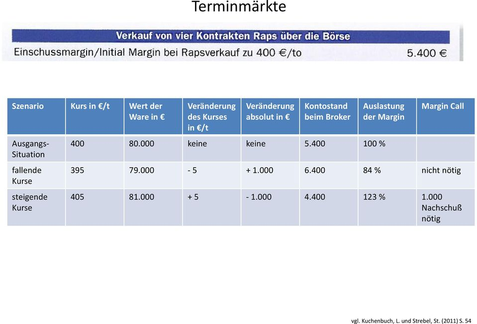 Margin 400 80.000 keine keine 5.400 100 % Margin Call 395 79.000-5 + 1.000 6.