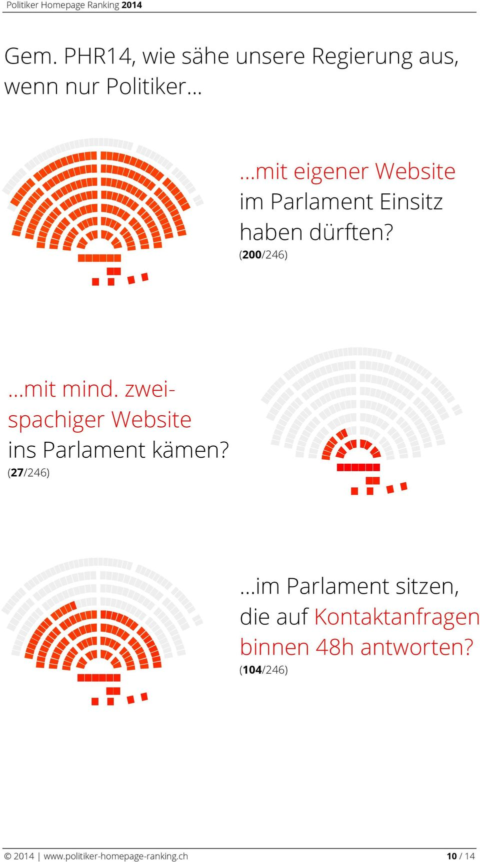 zweispachiger Website ins Parlament kämen? (7/46).