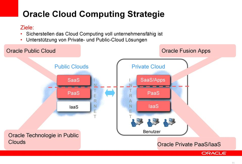 Cloud Oracle Fusion Apps Public Clouds Private Cloud SaaS PaaS IaaS I N T E R N E T I N T