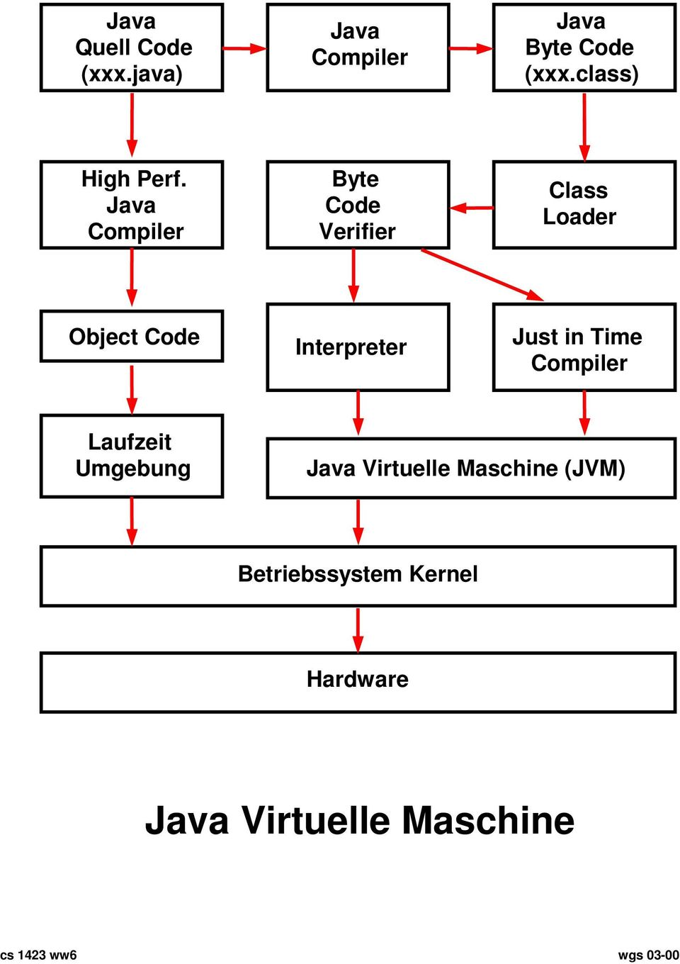 Java Compiler Byte Code Verifier Class Loader Object Code Interpreter