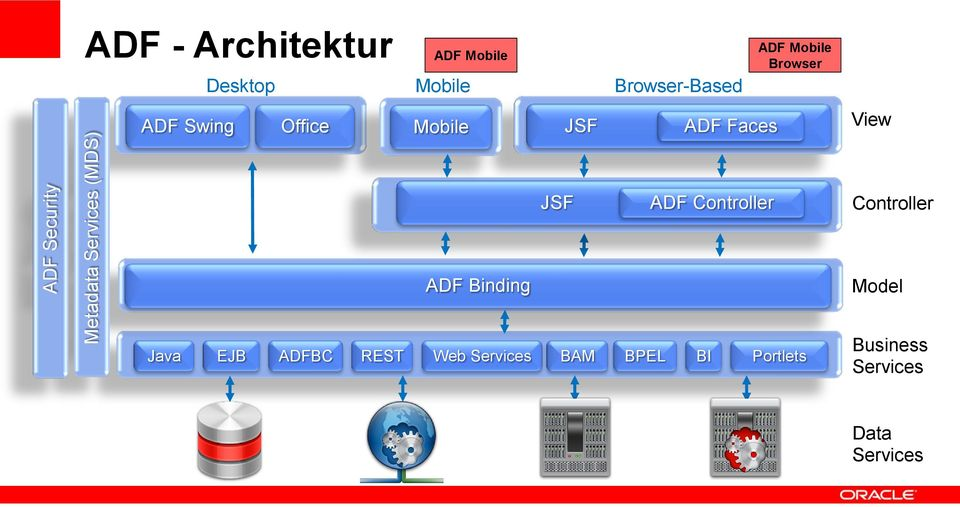 JSF ADF Faces View JSF ADF Controller Controller ADF Binding Model Java