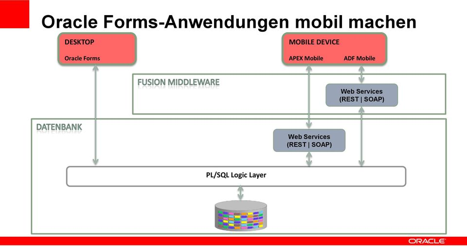 Mobile ADF Mobile Web Services (REST