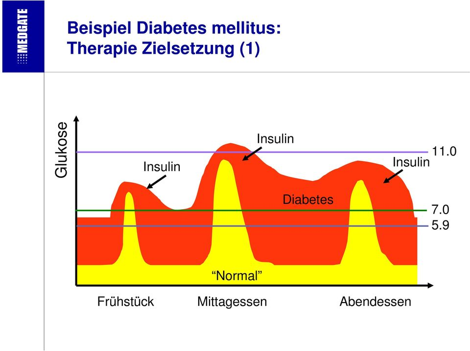Insulin 11.0 Insulin Diabetes 7.0 5.