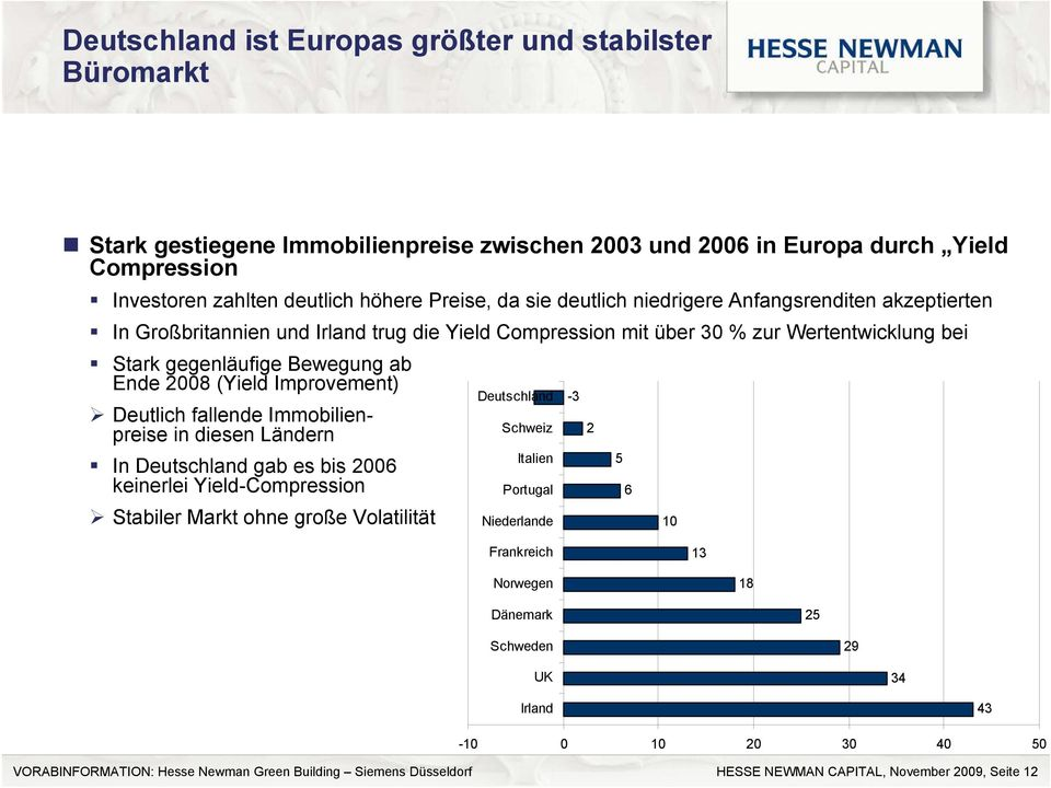 ab Ende 2008 (Yield Improvement) Deutschland -3 Deutlich fallende Immobilienpreise in diesen Ländern Schweiz 2 In Deutschland gab es bis 2006 Italien 5 keinerlei Yield-Compression