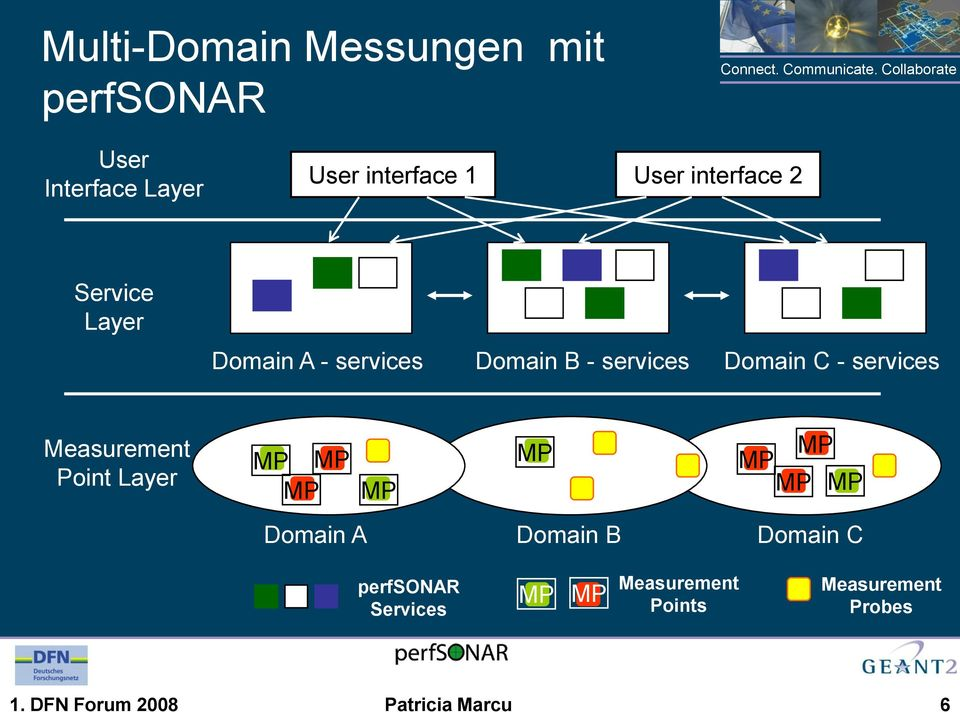Domain C - services Measurement Point Layer MP MP MP MP MP MP MP MP MP