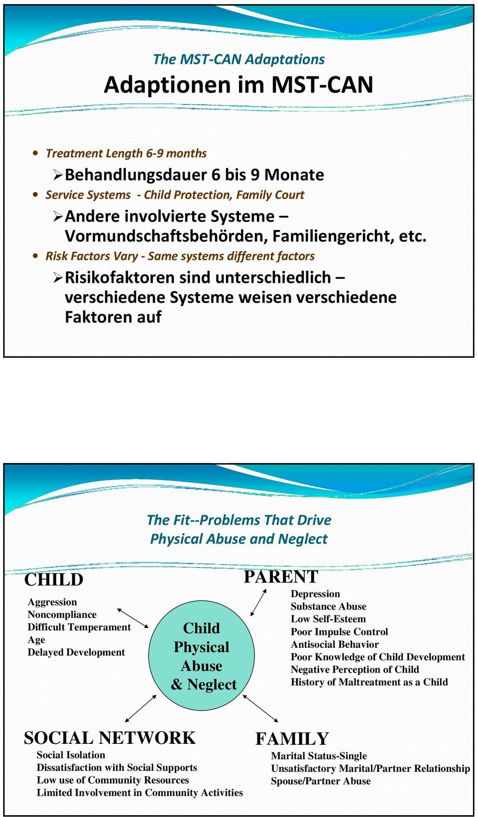 Risk Factors Vary Same systems different factors Risikofaktoren sind unterschiedlich verschiedene Systeme weisen verschiedene Faktoren auf The Fit Problems That Drive Physical Abuse and Neglect CHILD