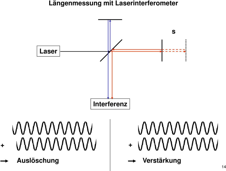 Laser Interferenz + +