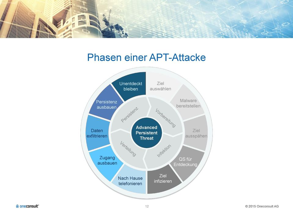 exfiltrieren Advanced Persistent Threat ausspähen