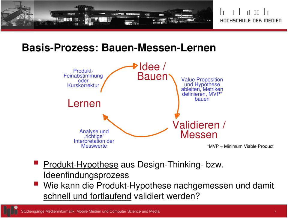 MVP* bauen Validieren / Messen *MVP = Minimum Viable Product Produkt-Hypothese aus Design-Thinking- bzw.