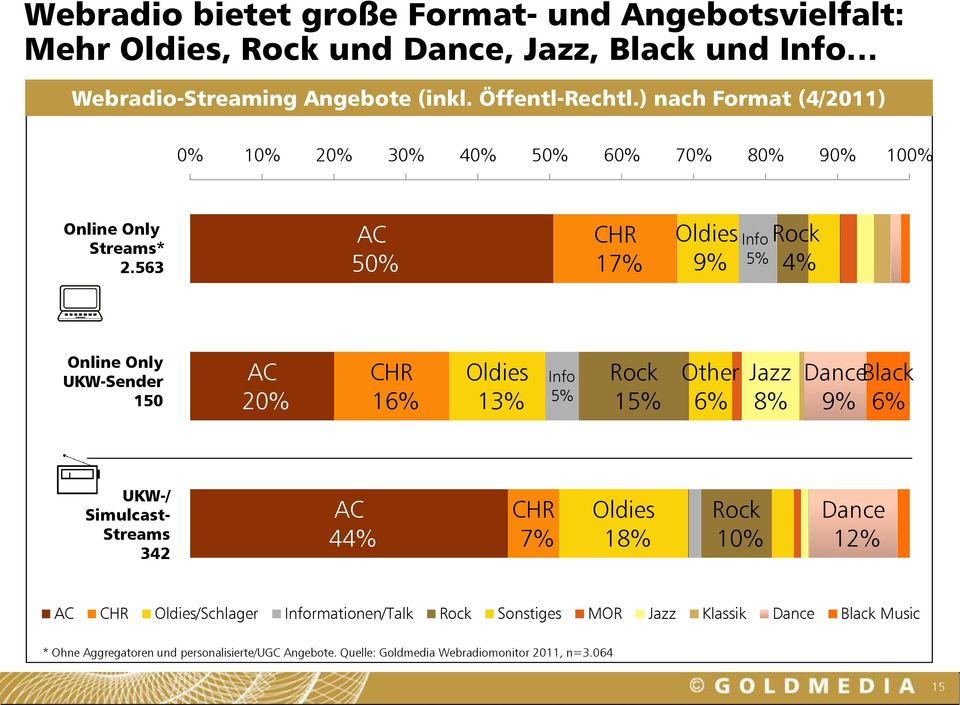563 AC 50% CHR 17% Oldies 9% Info 5% Rock 4% Online Only UKW-Sender 150 AC 20% CHR 16% Oldies 13% Info 5% Rock 15% Other 6% Jazz 8% Dance Black 9% 6% UKW-/