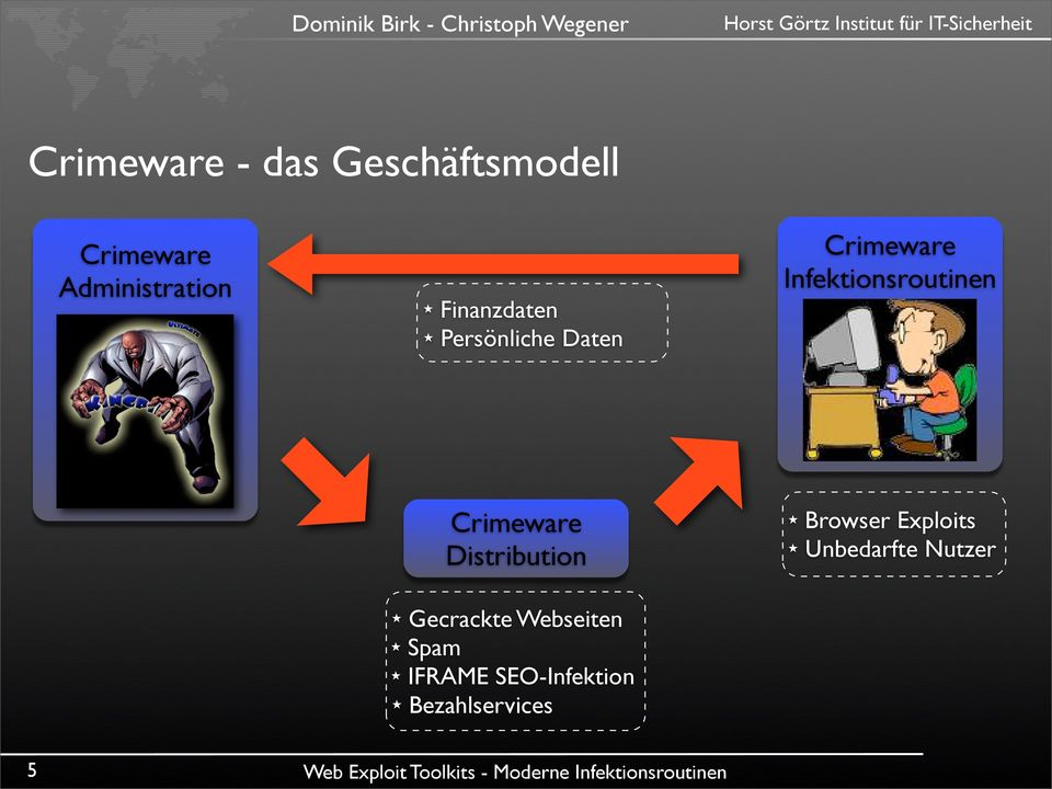 Crimeware Distribution Gecrackte Webseiten Spam IFRAME