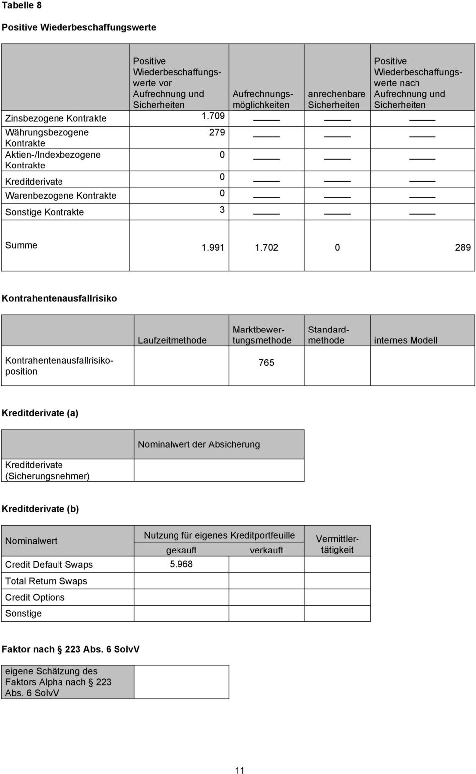 702 0 289 Kontrahentenausfallrisiko Laufzeitmethode Marktbewertungsmethode Standardmethode internes Modell 765 Kreditderivate (a) Nominalwert der Absicherung Kreditderivate (Sicherungsnehmer)