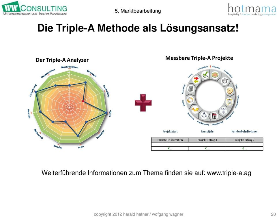 Der Triple-A Analyzer Messbare Triple-A Projekte