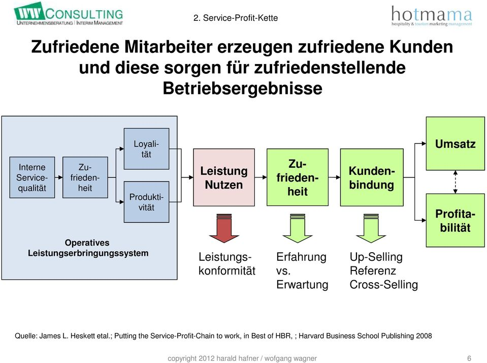 Loyalität Zu- friedenheit Erfahrung vs. Erwartung Kunden- bindung Up-Selling Referenz Cross-Selling Umsatz Quelle: James L. Heskett etal.