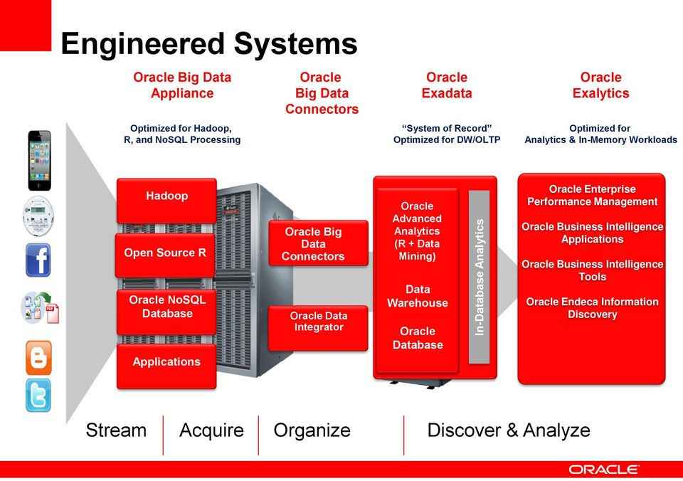 Oracle Big Data Connectors Oracle Data Integrator Oracle Advanced Analytics (R + Data Mining) Data Warehouse Oracle Database Oracle Enterprise Performance