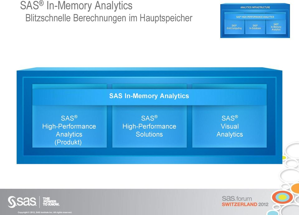 Analytics SAS High-Performance Analytics