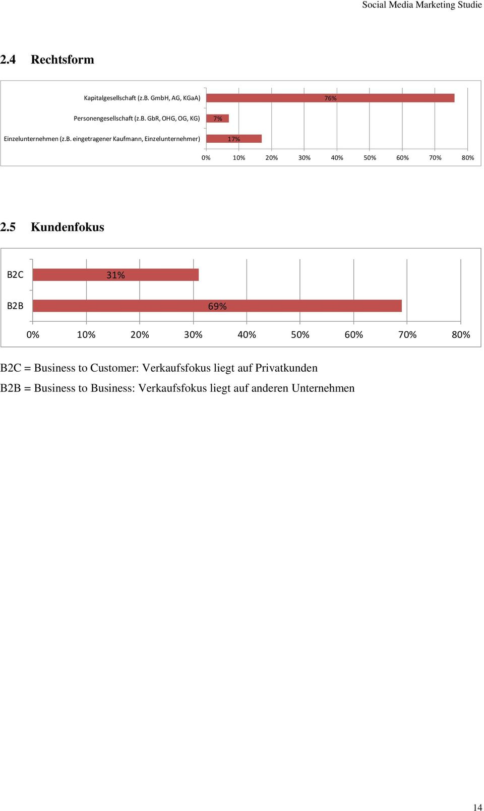 5 Kundenfokus B2C 31% B2B 69% 0% 10% 20% 30% 40% 50% 60% 70% 80% B2C = Business to Customer:
