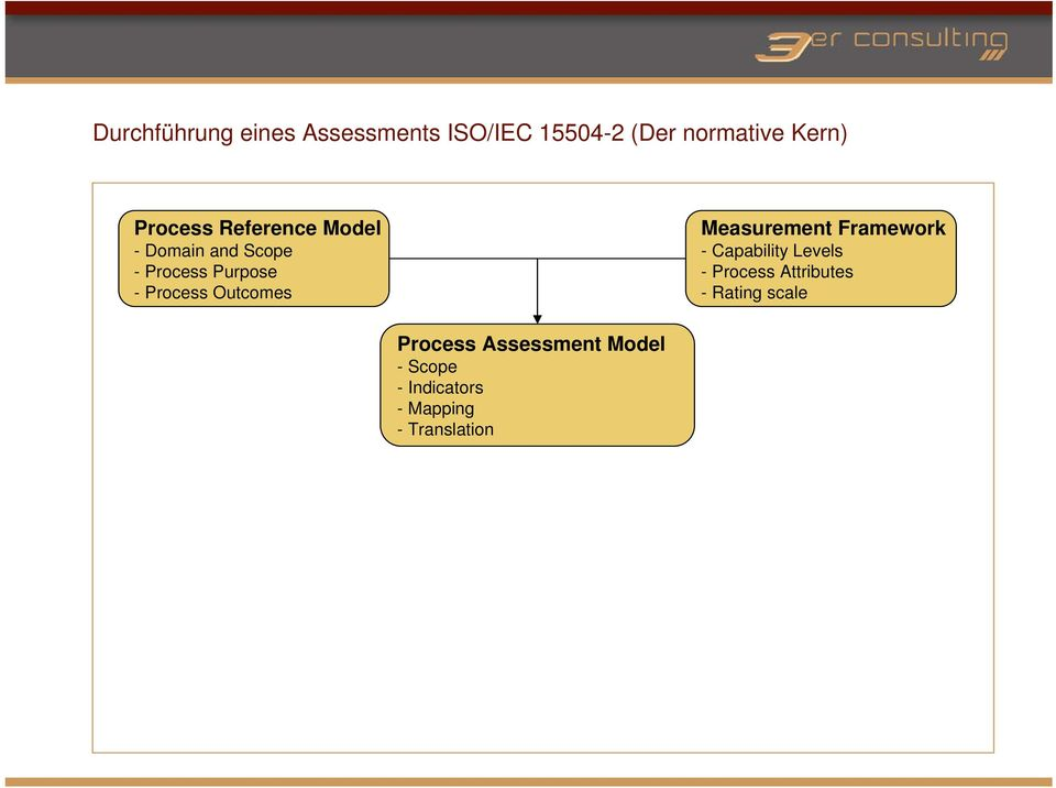 Outcomes Measurement Framework - Capability Levels - Process Attributes -