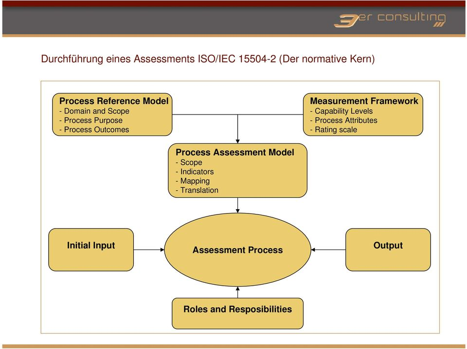 Capability Levels - Process Attributes - Rating scale Process Assessment Model - Scope -