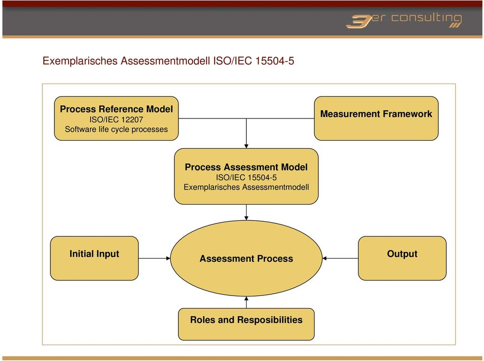 Framework Process Assessment Model ISO/IEC 15504-5 Exemplarisches