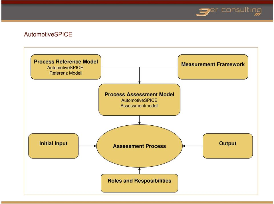 Process Assessment Model AutomotiveSPICE