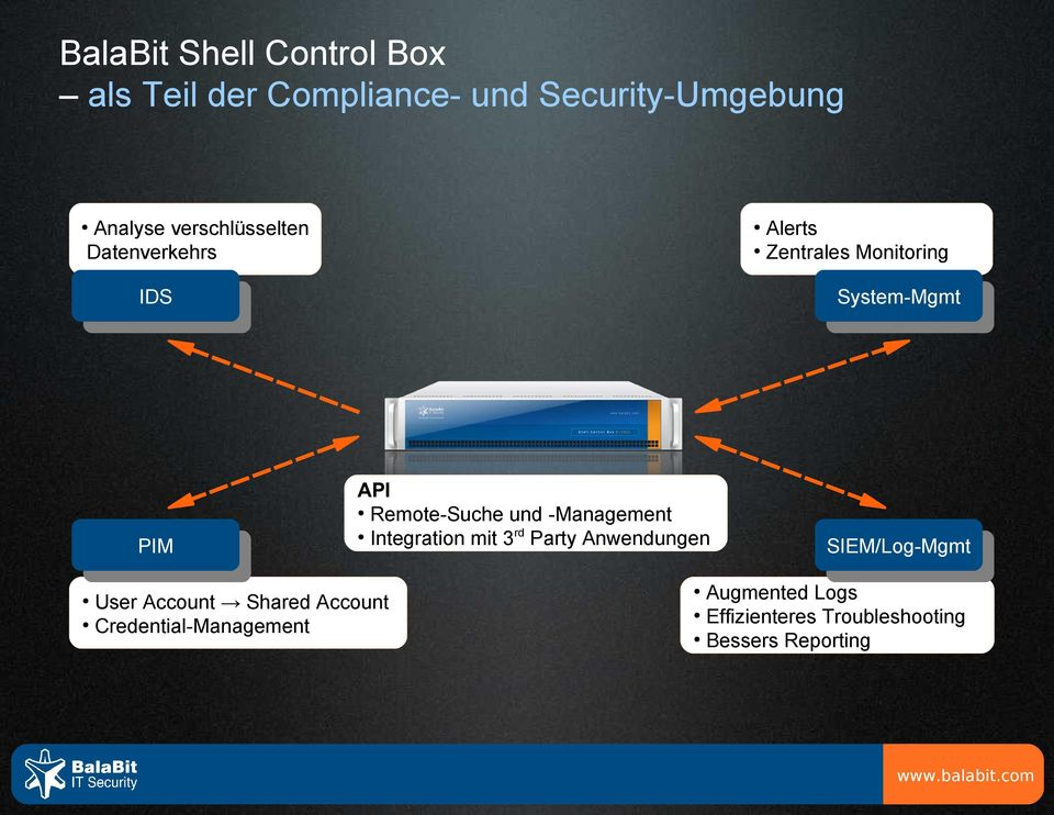 Integration mit 3rd Party Anwendungen User Account Shared Account Credential-Management Alerts
